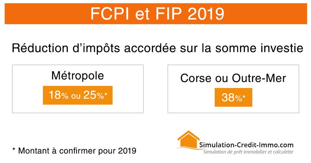 FCPI-FIP-2019-25-pourcent
