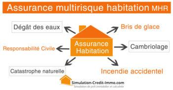 assurance-multirisque-habitation